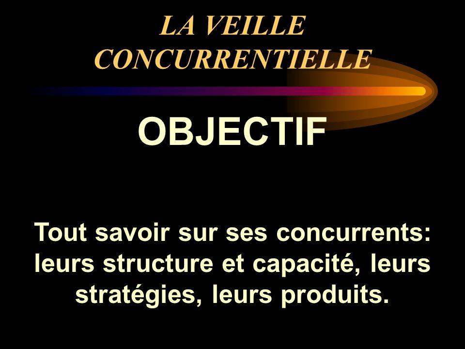 LA VEILLE CONCURRENTIELLE OBJECTIF Tout savoir sur ses concurrents: leurs structure et capacité, leurs stratégies, leurs produits.