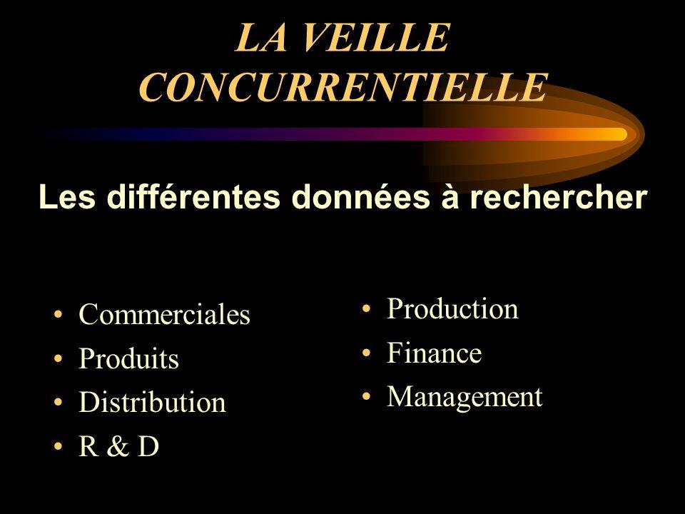 LA VEILLE CONCURRENTIELLE Commerciales Produits Distribution R & D Production Finance Management Les différentes données à rechercher