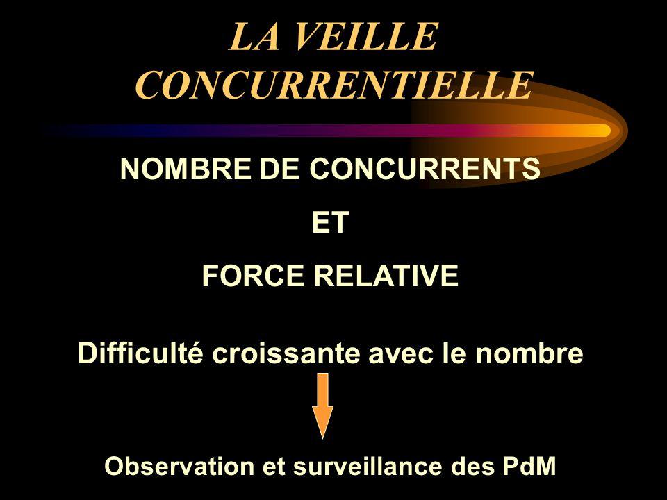 LA VEILLE CONCURRENTIELLE NOMBRE DE CONCURRENTS ET FORCE RELATIVE Difficulté croissante avec le nombre Observation et surveillance des PdM