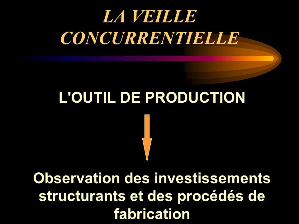 LA VEILLE CONCURRENTIELLE L OUTIL DE PRODUCTION Observation des investissements structurants et des procédés de fabrication