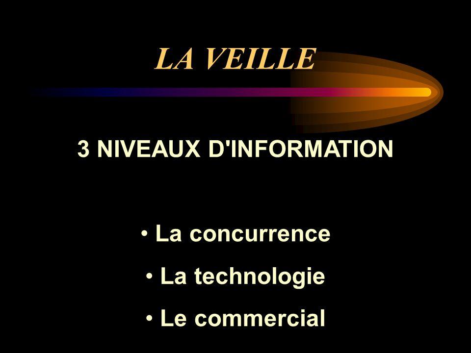 LA VEILLE 3 NIVEAUX D INFORMATION La concurrence La technologie Le commercial