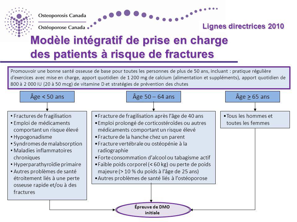 2010 Guidelines Modèle intégratif de prise en charge des patients à risque de fractures Âge < 50 ansÂge 50 – 64 ansÂge > 65 ans Fracture de fragilisat