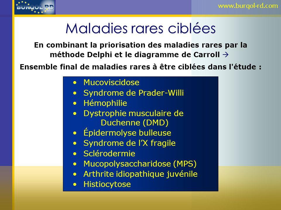 Maladies rares ciblées En combinant la priorisation des maladies rares par la méthode Delphi et le diagramme de Carroll Ensemble final de maladies rar