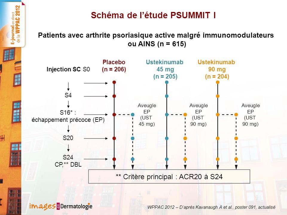 Schéma de létude PSUMMIT I Placebo (n = 206) Ustekinumab 45 mg (n = 205) Ustekinumab 90 mg (n = 204) Injection SC S0 S4 S16* : échappement précoce (EP) S20 S24 CP,** DBL Aveugle EP (UST 45 mg) Aveugle EP (UST 90 mg) Aveugle EP (UST 90 mg) ** Critère principal : ACR20 à S24 Patients avec arthrite psoriasique active malgré immunomodulateurs ou AINS (n = 615) WPPAC 2012 – Daprès Kavanaugh A et al., poster 091, actualisé