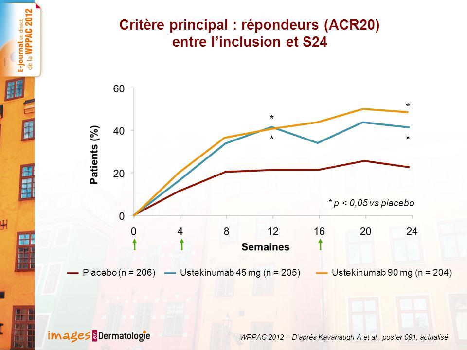 Critères secondaires : réponse à S24 * * * * * * * p < 0,001 Critère Principal Répondeurs ACR20/50/70 à S24 * * * p < 0,001 Répondeurs DAS à S24 WPPAC 2012 – Daprès Kavanaugh A et al., poster 091, actualisé Placebo (n = 206)Ustekinumab 45 mg (n = 205)Ustekinumab 90 mg (n = 204)