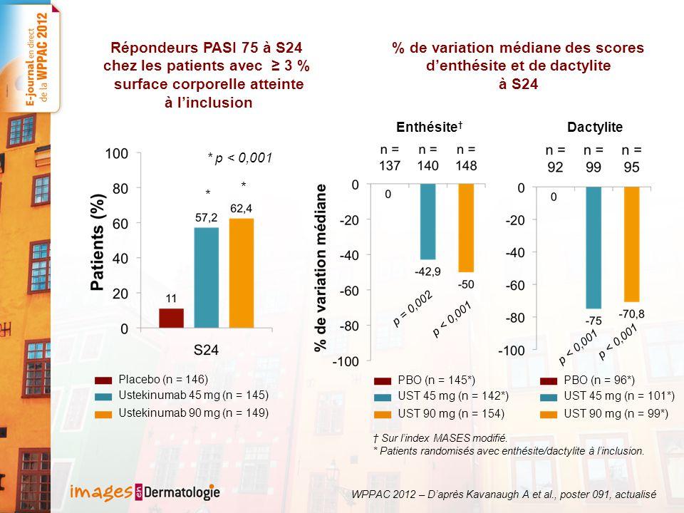 * * * p < 0,001 Répondeurs PASI 75 à S24 chez les patients avec 3 % surface corporelle atteinte à linclusion Enthésite p = 0,002 p < 0,001 Placebo (n = 146) Ustekinumab 45 mg (n = 145) Ustekinumab 90 mg (n = 149) PBO (n = 145*) UST 45 mg (n = 142*) UST 90 mg (n = 154) Dactylite p < 0,001 PBO (n = 96*) UST 45 mg (n = 101*) UST 90 mg (n = 99*) % de variation médiane des scores denthésite et de dactylite à S24 Sur lindex MASES modifié.