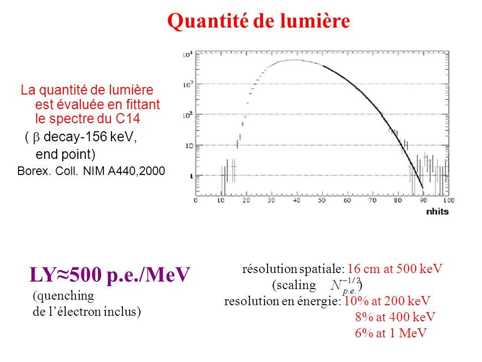 La quantité de lumière est évaluée en fittant le spectre du C14 ( decay-156 keV, end point) Borex. Coll. NIM A440,2000 LY500 p.e./MeV quenching de lél