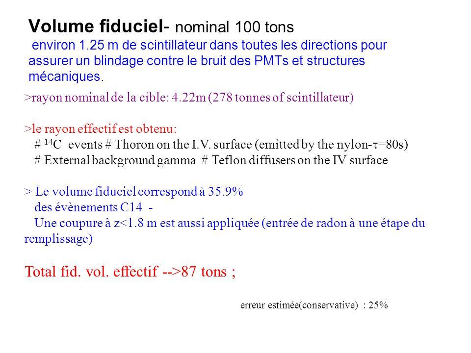 Volume fiduciel- nominal 100 tons environ 1.25 m de scintillateur dans toutes les directions pour assurer un blindage contre le bruit des PMTs et stru