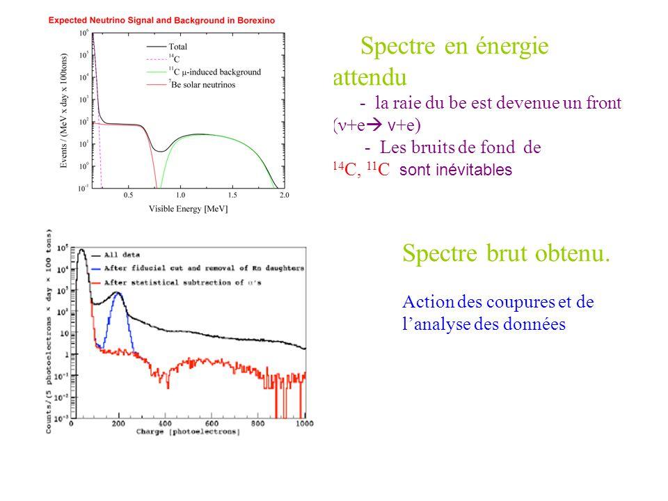 Spectre brut obtenu. Action des coupures et de lanalyse des données Spectre en énergie attendu - la raie du be est devenue un front (ν+e ν +e) - Les b