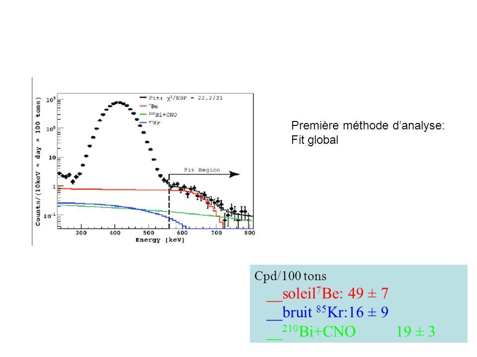 Cpd/100 tons __soleil 7 Be: 49 ± 7 __bruit 85 Kr:16 ± 9 __ 210 Bi+CNO 19 ± 3 Première méthode danalyse: Fit global