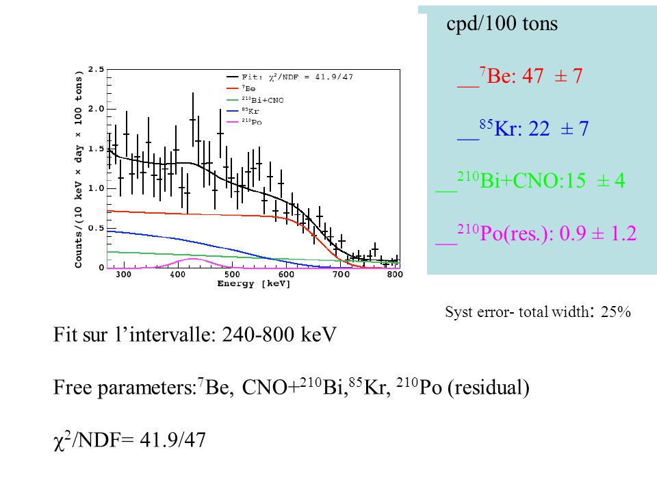 cpd/100 tons __ 7 Be: 47 ± 7 __ 85 Kr: 22 ± 7 __ 210 Bi+CNO:15 ± 4 __ 210 Po(res.): 0.9 ± 1.2 Fit sur lintervalle: 240-800 keV Free parameters: 7 Be, CNO+ 210 Bi, 85 Kr, 210 Po (residual) NDF= 41.9/47 Syst error- total width : 25%