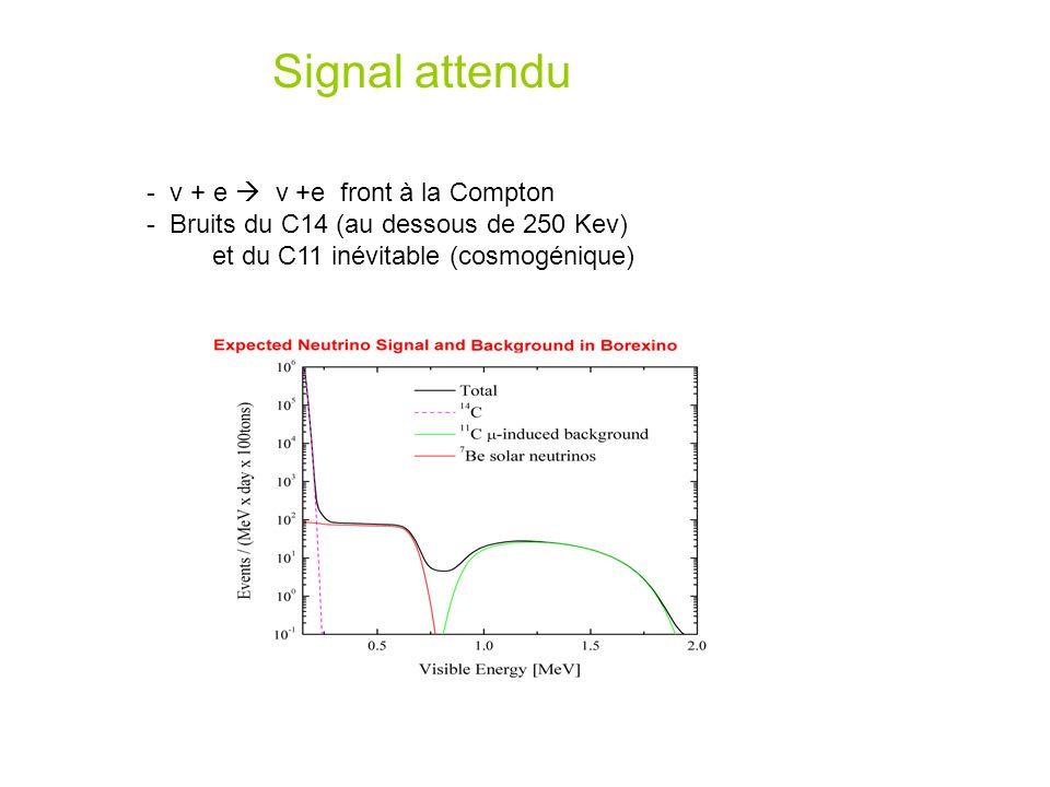Signal attendu - ν + e ν +e front à la Compton - Bruits du C14 (au dessous de 250 Kev) et du C11 inévitable (cosmogénique)