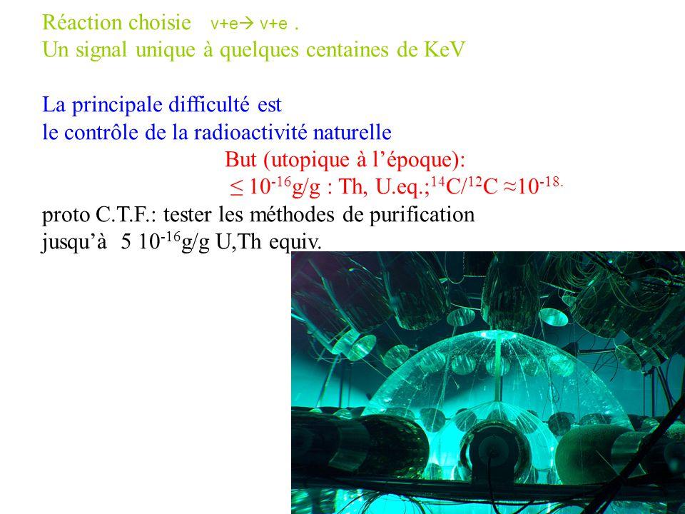 Réaction choisie ν+e ν+e. Un signal unique à quelques centaines de KeV La principale difficulté est le contrôle de la radioactivité naturelle But (uto