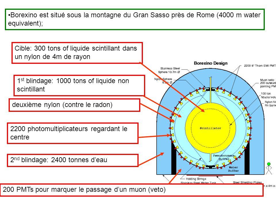 Borexino est situé sous la montagne du Gran Sasso près de Rome (4000 m water equivalent); Cible: 300 tons of liquide scintillant dans un nylon de 4m d