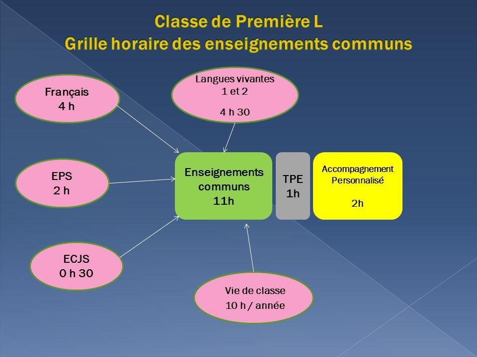 Enseignements communs 11h Accompagnement Personnalisé 2h EPS 2 h Langues vivantes 1 et 2 4 h 30 Vie de classe 10 h / année TPE 1h Français 4 h ECJS 0