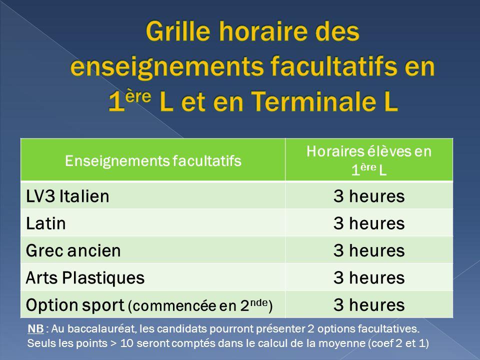 Enseignements facultatifs Horaires élèves en 1 ère L LV3 Italien3 heures Latin3 heures Grec ancien3 heures Arts Plastiques3 heures Option sport (comme