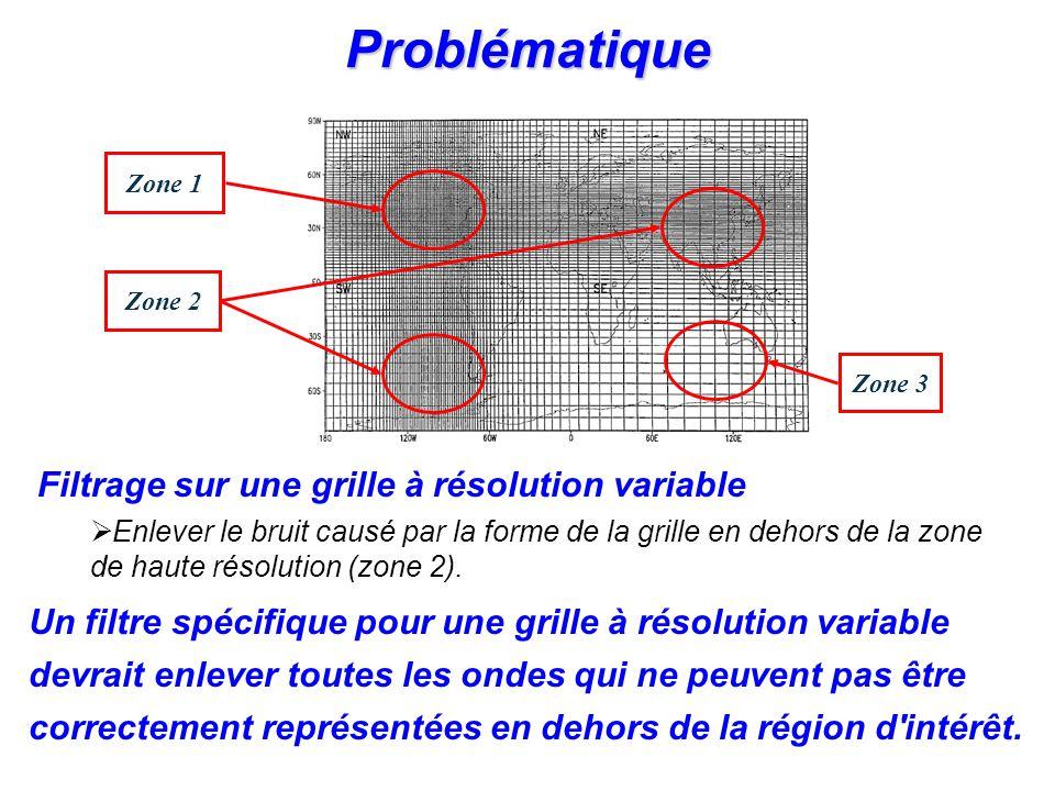 OBJECTIFS SPÉCIFIQUES: Enlever lanisotropie dans les zones adjacentes à la zone de haute résolution uniforme; Éviter le problème du pôle; Adapter le filtre pour toutes les variables soit scalaires ou vecteurs; Contrôler linstabilité numérique non-linéaire.