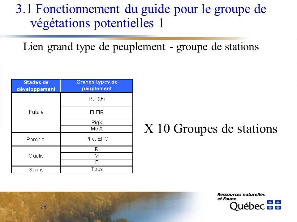 26 3.1 Fonctionnement du guide pour le groupe de végétations potentielles 1 Lien grand type de peuplement - groupe de stations X 10 Groupes de stations