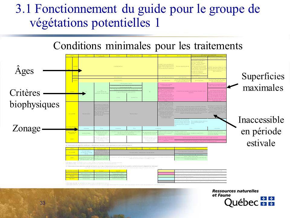 33 Âges Critères biophysiques Inaccessible en période estivale Zonage Superficies maximales 3.1 Fonctionnement du guide pour le groupe de végétations potentielles 1 Conditions minimales pour les traitements