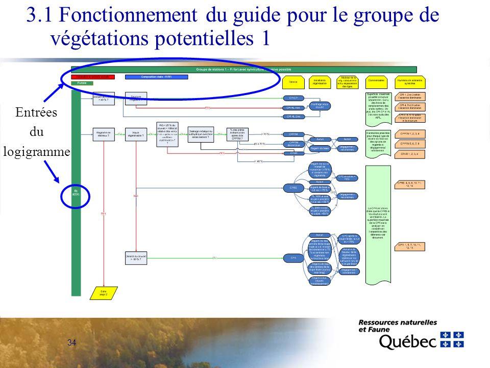34 Entrées du logigramme 3.1 Fonctionnement du guide pour le groupe de végétations potentielles 1