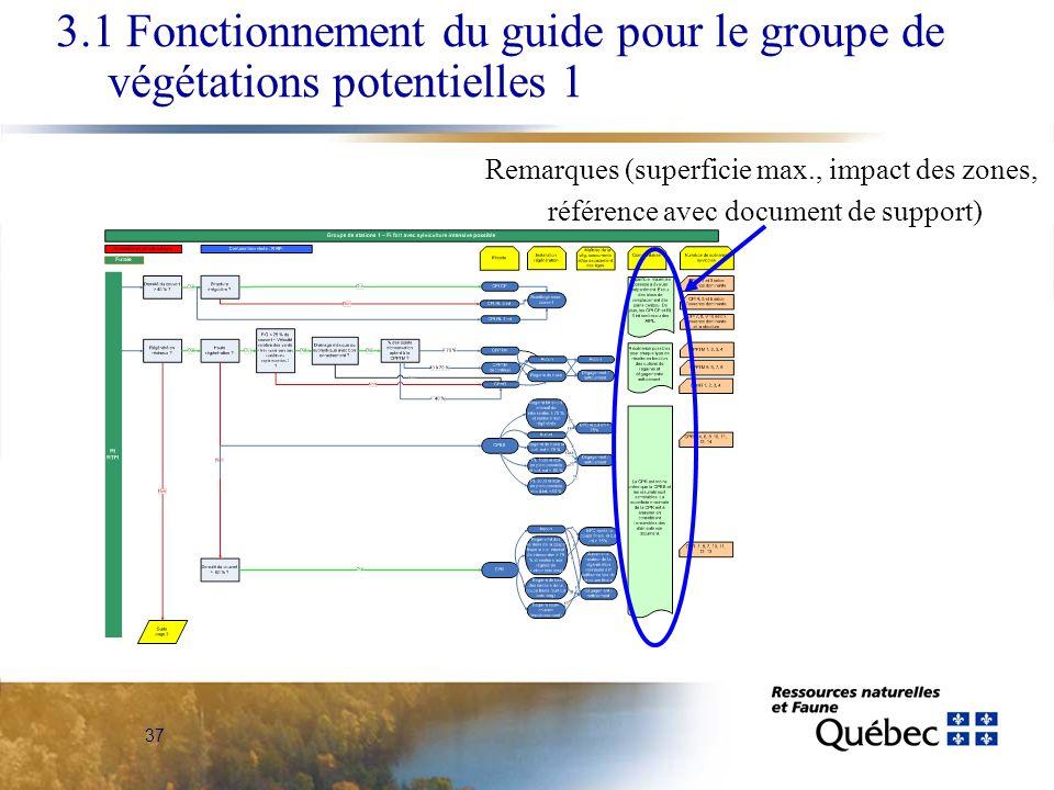 37 Remarques (superficie max., impact des zones, référence avec document de support) 3.1 Fonctionnement du guide pour le groupe de végétations potentielles 1
