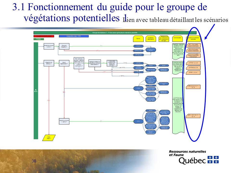 38 3.1 Fonctionnement du guide pour le groupe de végétations potentielles 1 Lien avec tableau détaillant les scénarios