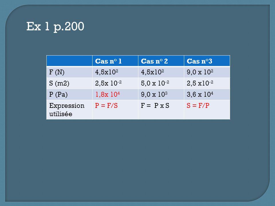 Ex 1 p.200 Cas n° 1Cas n° 2Cas n°3 F (N)4,5x10 2 9,0 x 10 2 S (m2)2,5x 10 -2 5,0 x 10 -2 2,5 x10 -2 P (Pa)1,8x 10 4 9,0 x 10 3 3,6 x 10 4 Expression u