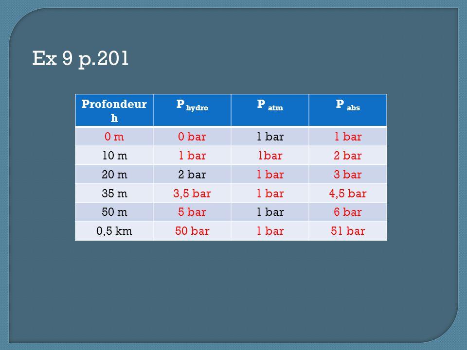 Ex 9 p.201 Profondeur h P hydro P atm P abs 0 m0 bar1 bar 10 m1 bar 2 bar 20 m2 bar1 bar3 bar 35 m3,5 bar1 bar4,5 bar 50 m5 bar1 bar6 bar 0,5 km50 bar