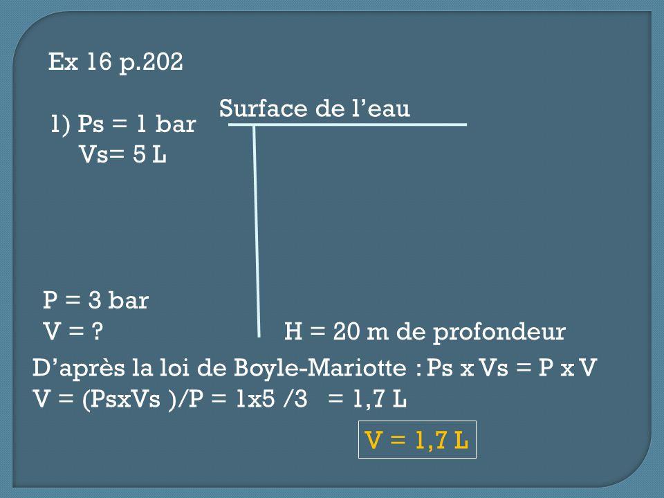 Ex 16 p.202 1) Ps = 1 bar Vs= 5 L P = 3 bar V = ? H = 20 m de profondeur Surface de leau Daprès la loi de Boyle-Mariotte : Ps x Vs = P x V V = (PsxVs