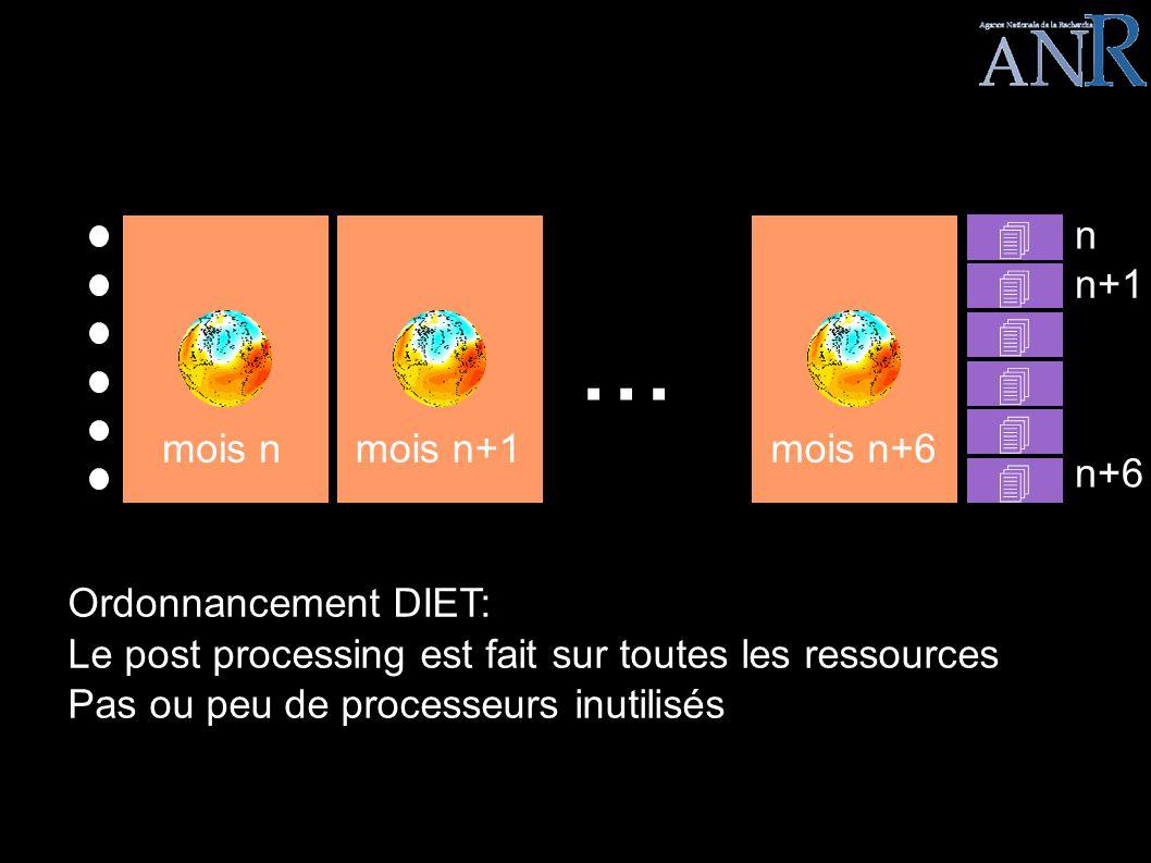 LEGO EPISODE III Ordonnancement DIET: Le post processing est fait sur toutes les ressources Pas ou peu de processeurs inutilisés... mois nmois n+1mois