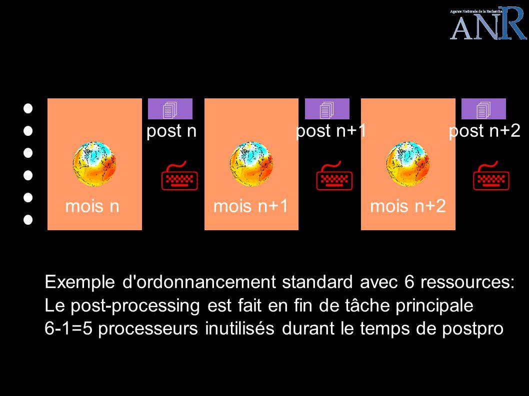 LEGO EPISODE III Exemple d ordonnancement standard avec 6 ressources: Le post-processing est fait en fin de tâche principale 6-1=5 processeurs inutilisés durant le temps de postpro mois nmois n+1mois n+2 post npost n+1post n+2