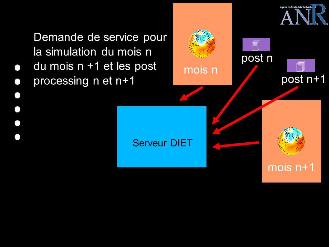 LEGO EPISODE III Demande de service pour la simulation du mois n du mois n +1 et les post processing n et n+1 mois nmois n+1 post n post n+1 Serveur DIET