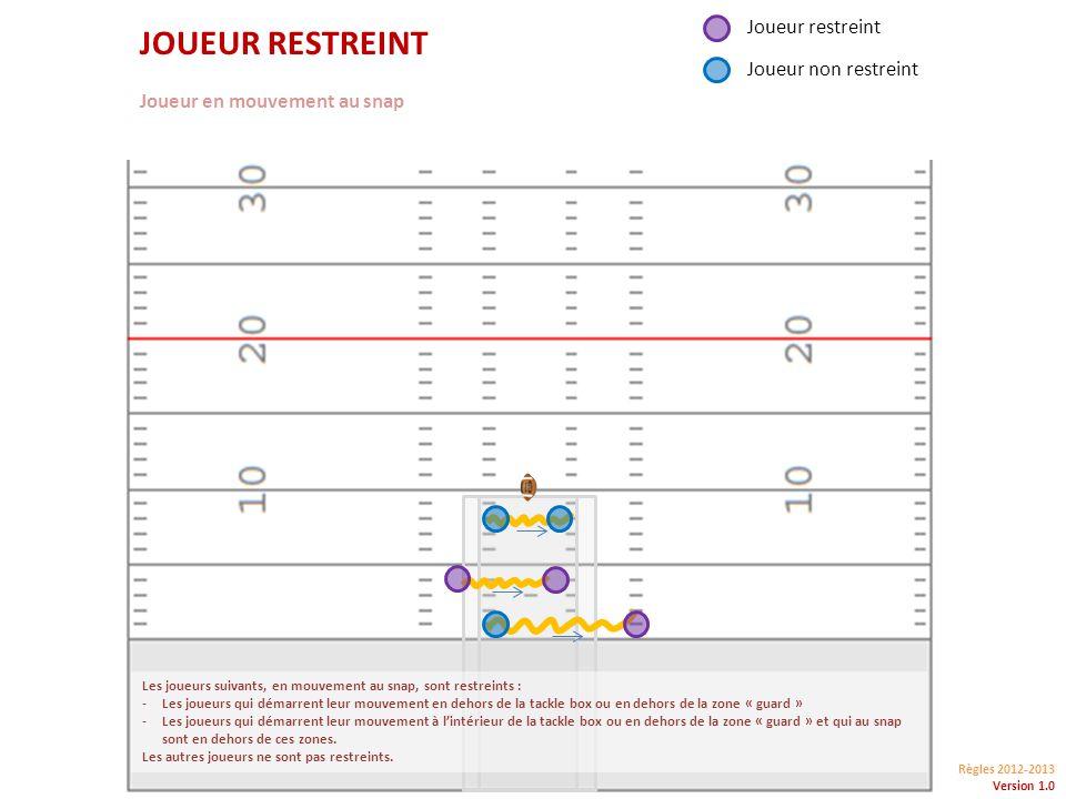 Règles 2012-2013 Version 1.0 JOUEUR RESTREINT Joueur en mouvement au snap Joueur restreint Joueur non restreint Les joueurs suivants, en mouvement au snap, sont restreints : -Les joueurs qui démarrent leur mouvement en dehors de la tackle box ou en dehors de la zone « guard » -Les joueurs qui démarrent leur mouvement à lintérieur de la tackle box ou en dehors de la zone « guard » et qui au snap sont en dehors de ces zones.