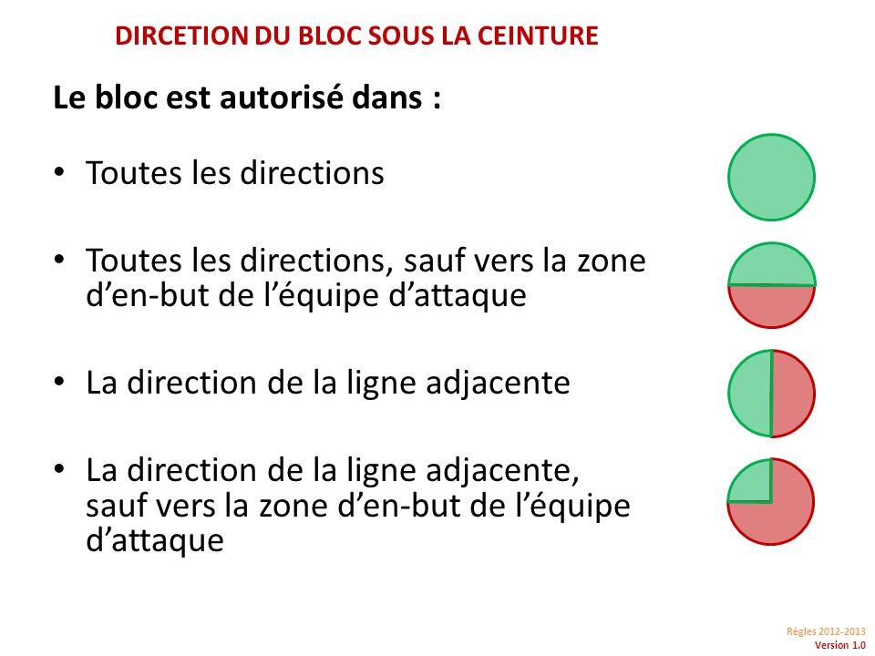Règles 2012-2013 Version 1.0 DIRCETION DU BLOC SOUS LA CEINTURE Le bloc est autorisé dans : Toutes les directions Toutes les directions, sauf vers la zone den-but de léquipe dattaque La direction de la ligne adjacente La direction de la ligne adjacente, sauf vers la zone den-but de léquipe dattaque