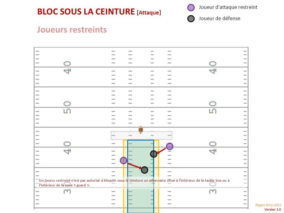 Règles 2012-2013 Version 1.0 Joueurs restreints BLOC SOUS LA CEINTURE [Attaque] Joueur dattaque restreint Joueur de défense Un joueur restreint nest pas autorisé à bloquer sous la ceinture un adversaire situé à lintérieur de la tackle box ou à lintérieur de la zone « guard ».