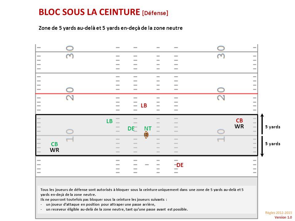 Règles 2012-2013 Version 1.0 BLOC SOUS LA CEINTURE [Défense] NTDE 5 yards CB WR CB WR LB Zone de 5 yards au-delà et 5 yards en-deçà de la zone neutre Tous les joueurs de défense sont autorisés à bloquer sous la ceinture uniquement dans une zone de 5 yards au-delà et 5 yards en-deçà de la zone neutre.