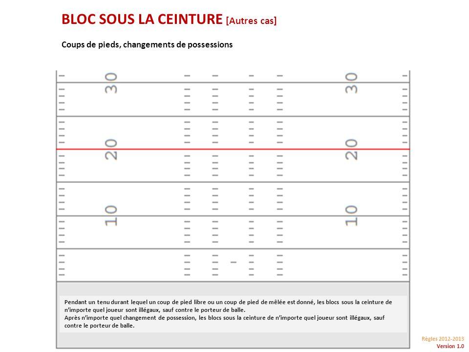 Règles 2012-2013 Version 1.0 BLOC SOUS LA CEINTURE [Autres cas] Coups de pieds, changements de possessions Pendant un tenu durant lequel un coup de pied libre ou un coup de pied de mêlée est donné, les blocs sous la ceinture de nimporte quel joueur sont illégaux, sauf contre le porteur de balle.