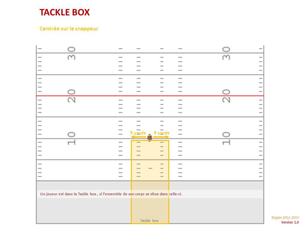 Règles 2012-2013 Version 1.0 5 yards Tackle box TACKLE BOX Centrée sur le snappeur Un joueur est dans la Tackle box, si lensemble de son corps se situe dans celle-ci.