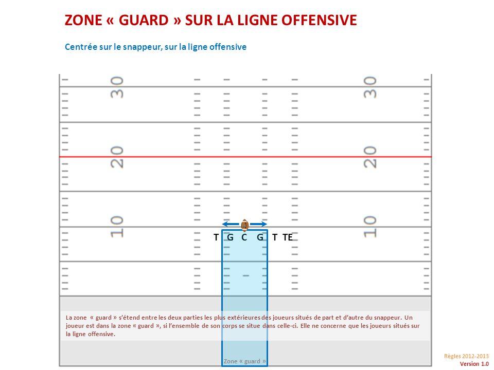 Règles 2012-2013 Version 1.0 ZONE « GUARD » SUR LA LIGNE OFFENSIVE CGTGTTE Centrée sur le snappeur, sur la ligne offensive La zone « guard » sétend entre les deux parties les plus extérieures des joueurs situés de part et dautre du snappeur.