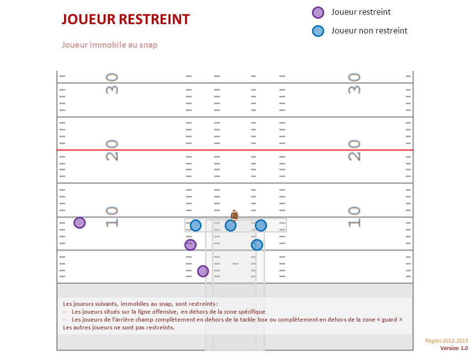 Règles 2012-2013 Version 1.0 JOUEUR RESTREINT Joueur immobile au snap Joueur restreint Joueur non restreint Les joueurs suivants, immobiles au snap, sont restreints : -Les joueurs situés sur la ligne offensive, en dehors de la zone spécifique -Les joueurs de larrière champ complètement en dehors de la tackle box ou complètement en dehors de la zone « guard » Les autres joueurs ne sont pas restreints.