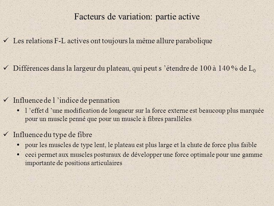 Facteurs de variation: partie active Les relations F-L actives ont toujours la même allure parabolique Différences dans la largeur du plateau, qui peu