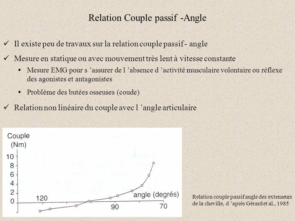 Relation Couple passif -Angle Il existe peu de travaux sur la relation couple passif - angle Mesure en statique ou avec mouvement très lent à vitesse