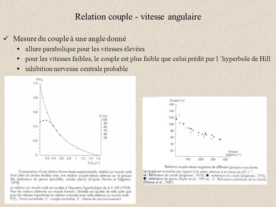 Relation couple - vitesse angulaire Mesure du couple à une angle donné allure parabolique pour les vitesses élevées pour les vitesses faibles, le coup