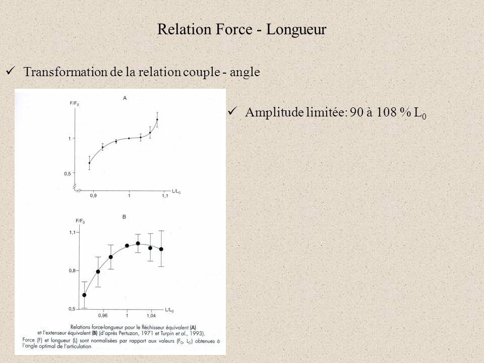 Relation Force - Longueur Transformation de la relation couple - angle Amplitude limitée: 90 à 108 % L 0