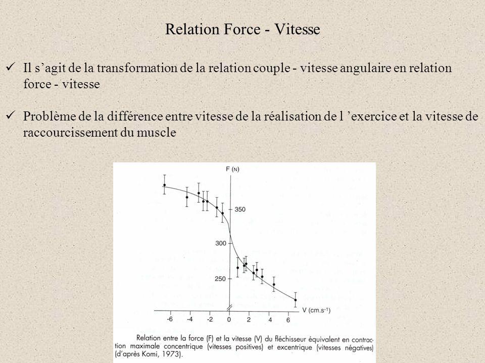 Relation Force - Vitesse Il sagit de la transformation de la relation couple - vitesse angulaire en relation force - vitesse Problème de la différence