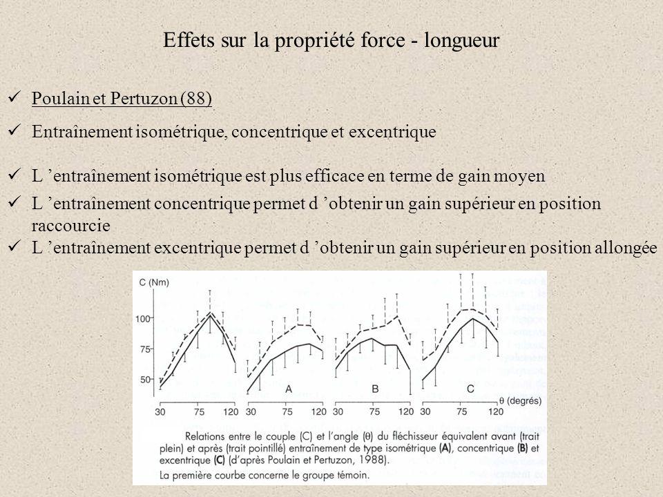 Effets sur la propriété force - longueur Poulain et Pertuzon (88) L entraînement isométrique est plus efficace en terme de gain moyen Entraînement iso