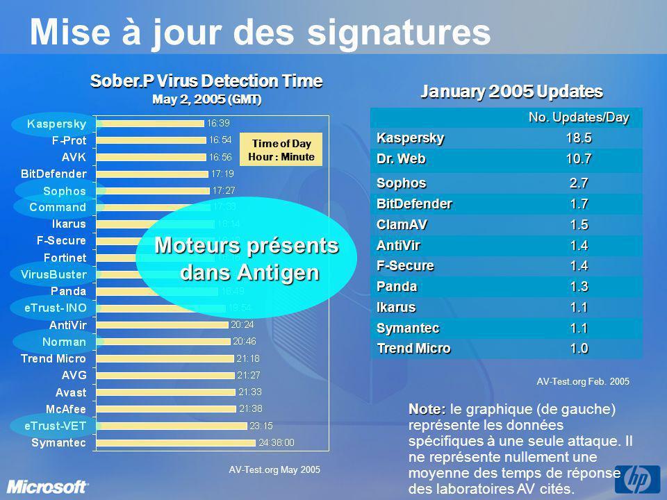 Mise à jour des signatures Sober.P Virus Detection Time May 2, 2005 (GMT) No. Updates/Day Kaspersky18.5 Dr. Web 10.7 Sophos2.7 BitDefender1.7 ClamAV1.