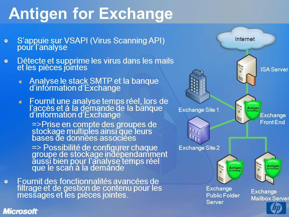 Antigen for Exchange ISA Server Exchange Front End Exchange Site 1 Exchange Site 2 Internet Exchange Public Folder Server Exchange Mailbox Server Sapp