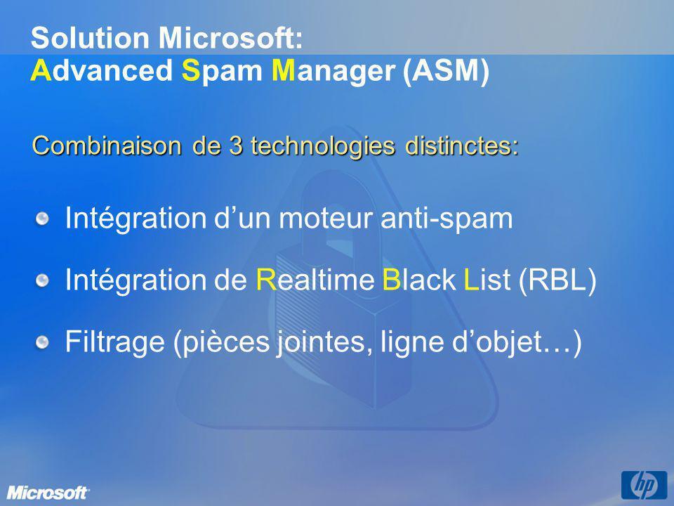 Solution Microsoft: Advanced Spam Manager (ASM) Combinaison de 3 technologies distinctes: Intégration dun moteur anti-spam Intégration de Realtime Bla