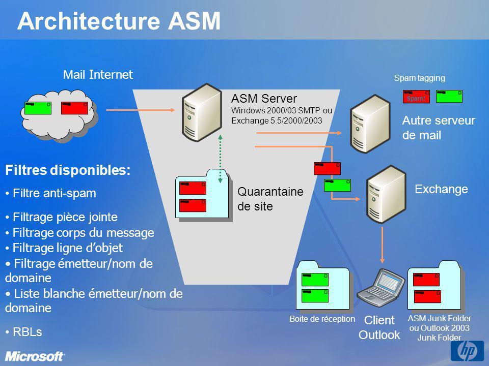 Architecture ASM ASM Server Windows 2000/03 SMTP ou Exchange 5.5/2000/2003 Quarantaine de site Exchange Client Outlook ASM Junk Folder ou Outlook 2003